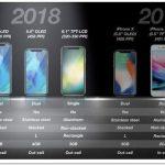 Những bất ngờ cho tín đồ Iphone năm 2018